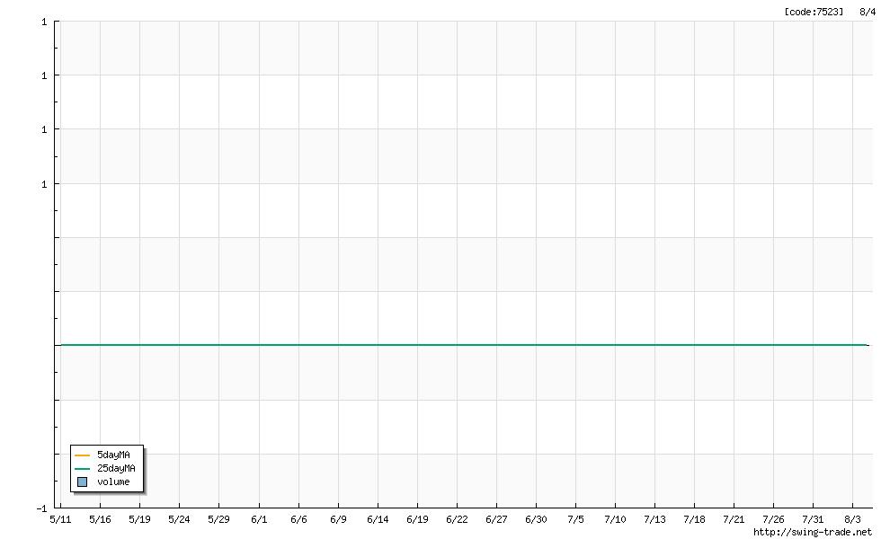 取引頻度が極めて少ない銘柄は、チャートデータを表示しません。